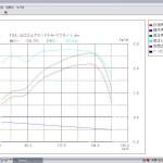 E51スーパーチャージャー+マフラーパワーグラフ